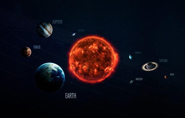 Картинка Солнце, Сатурн, Космос, Звезда, Земля, Планеты, Moon, Марс, Юпитер, Нептун, Меркурий, Венера, Planets, Star, Saturn, ...